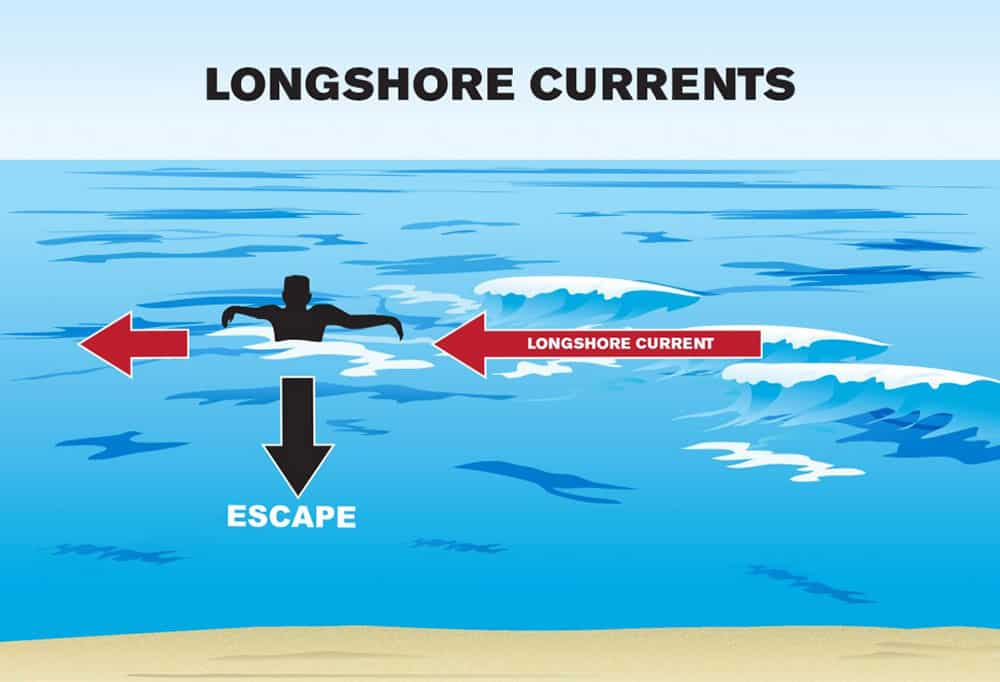 Beach Longshore Current Illustration | Nantucket, MA